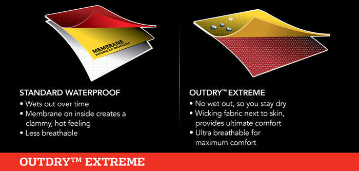 Columbia's illustration comparing traditional construction vs. Outdry Extreme