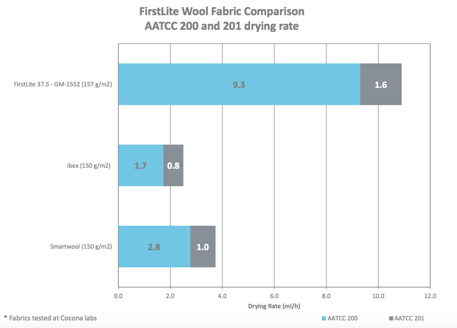first-lite-fabric-comparison